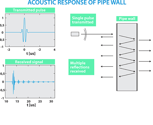 Acoustic Resonance Technology